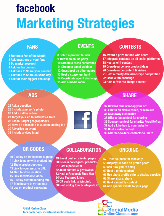 Steps On Effective Facebook Marketing Strategies For Your Online