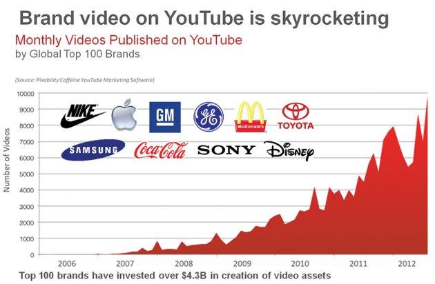 Youtube marketing for beginners online