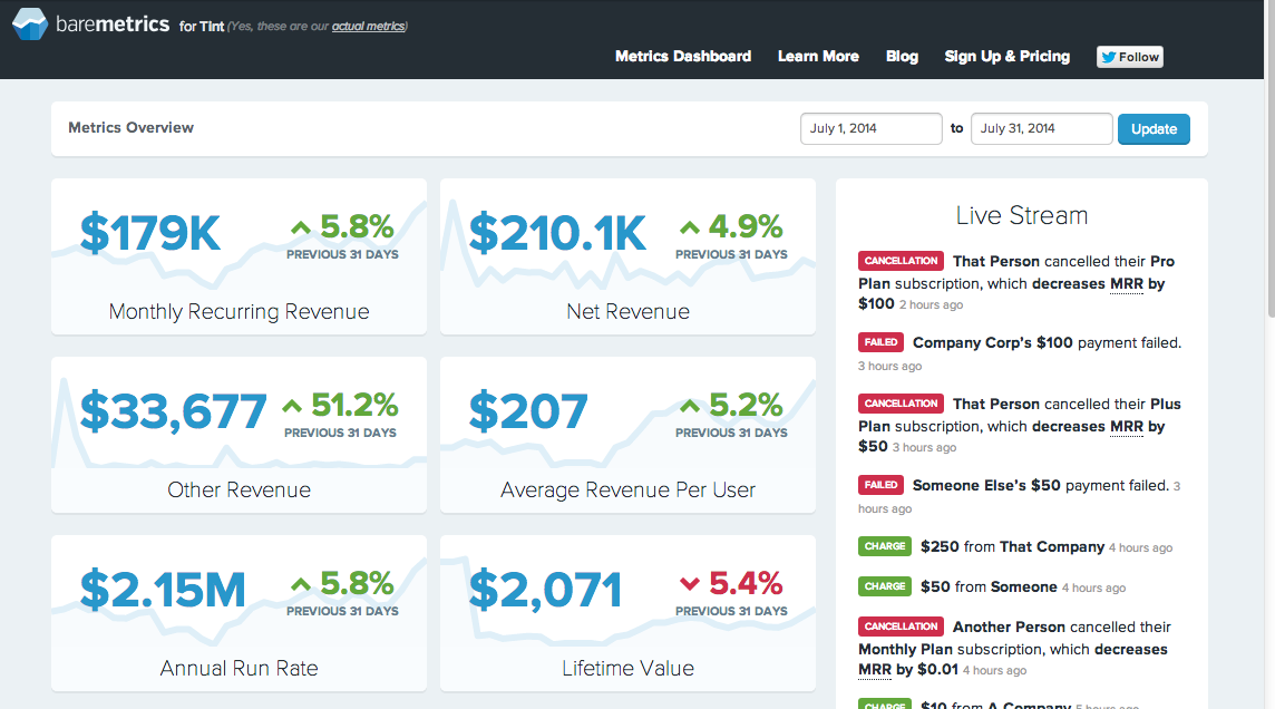 Exposing Tint's Financial Data with a Real-Time Revenue Dashboard