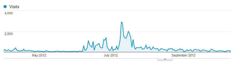 Sad graph of bad SEO