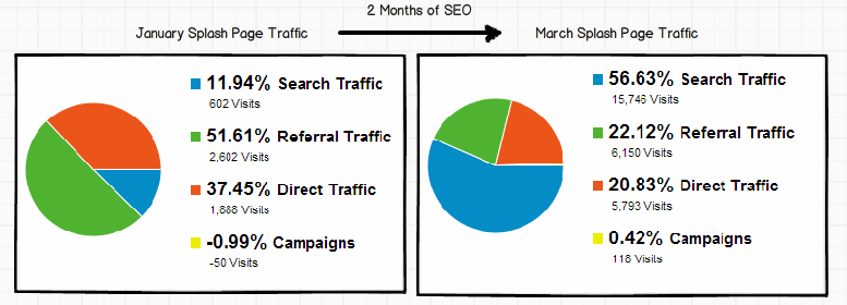 Search Traffic vs Referral and Direct Traffic