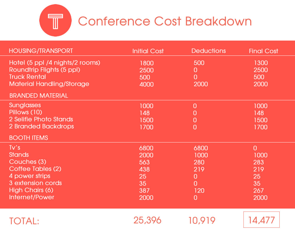 Tint Conference Breakdown